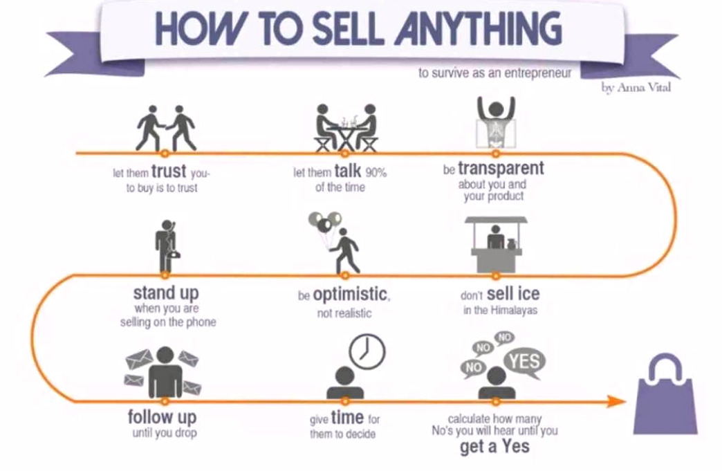 how-to-sell-anything