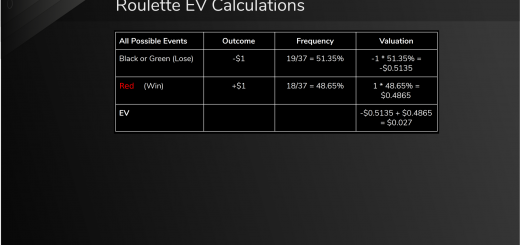 How To Calculate EV (Expected Value) By Analysing Risk & Reward 1