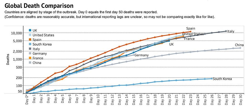 Coronavirus logarithmic death rates by country