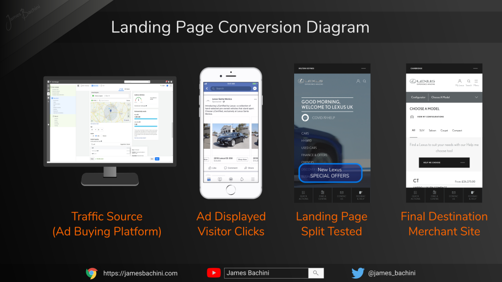 Landing Page Conversion Diagram