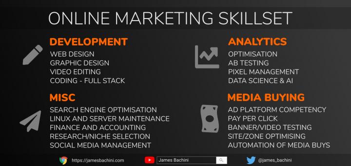 Online Marketing Skillset