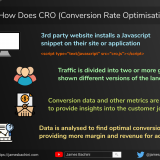 CRO | Conversion Rate Optimisation 2
