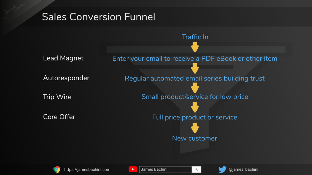 Example sales conversion funnel