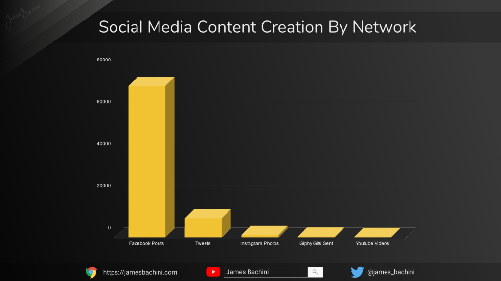 Social Media Posts By Network