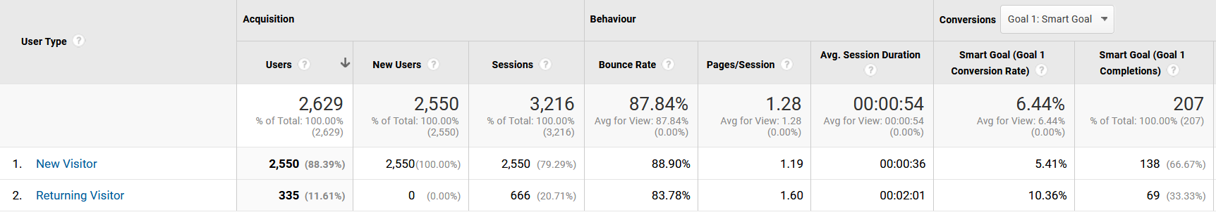 New vs Returning Visitors Analytics