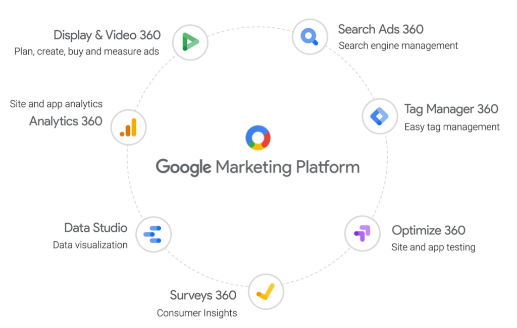 Google 360 marketing platform