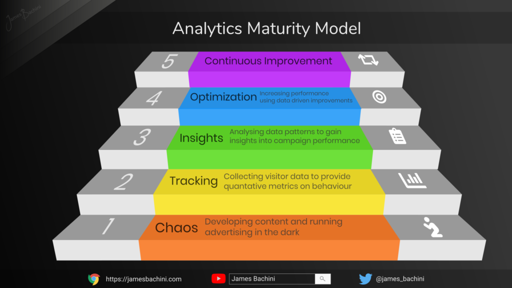 analytics maturing model