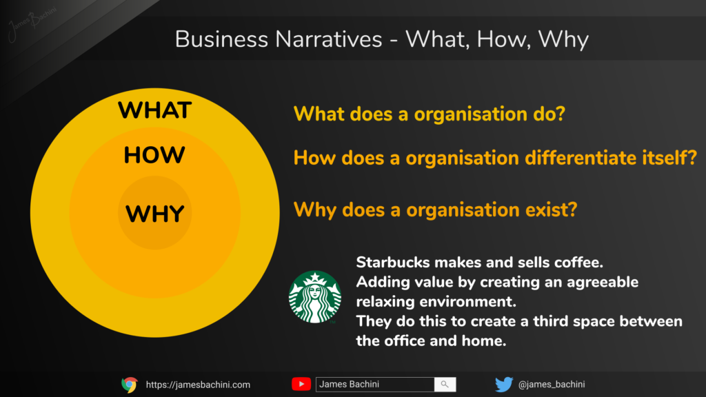 Business narratives what, how, why