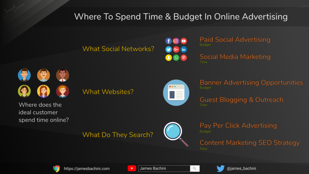 Where to spend time & budget in online advertising
