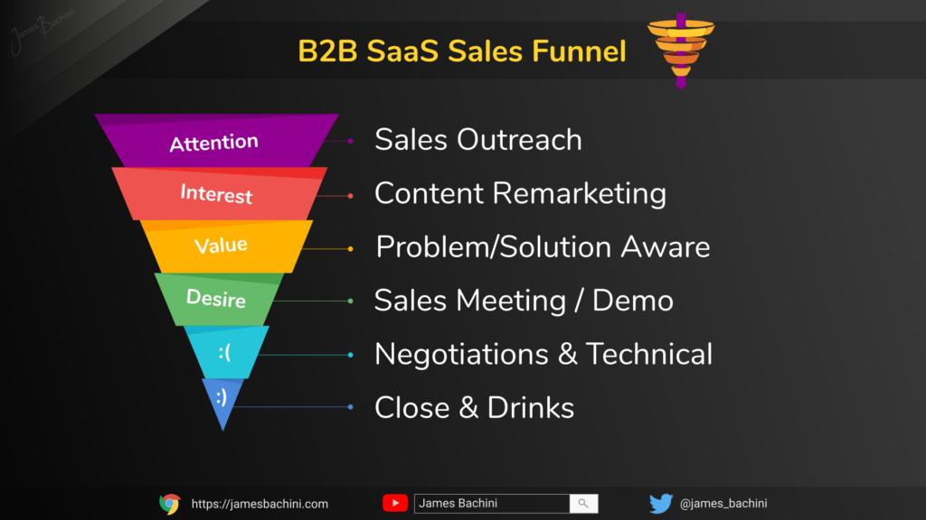 B2B SaaS Sales Funnel