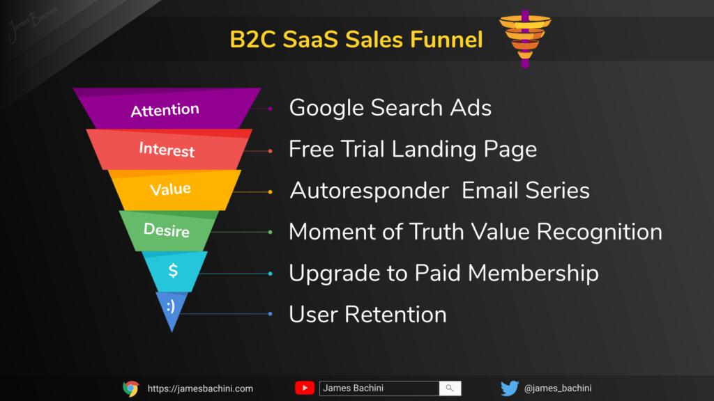 B2C SaaS Sales Funnel