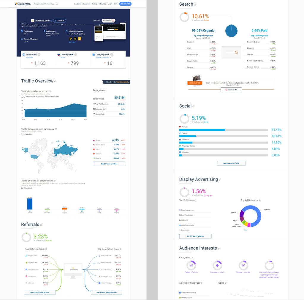 Competitive Analysis Traffic Metrics