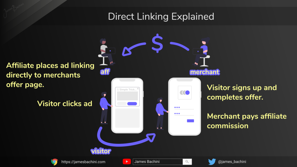 direct linking explained