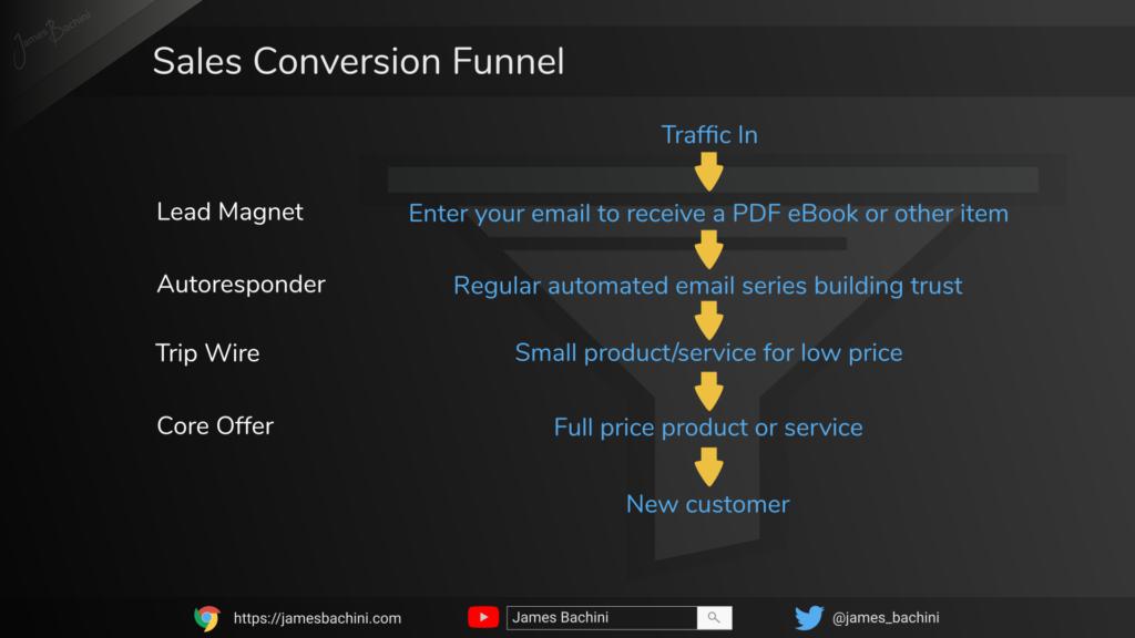 Digital Marketing Overview - Sales Funnel