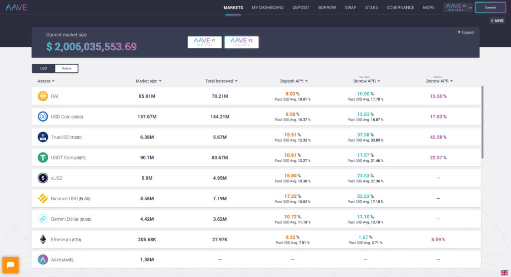 Decentralised Finance on AAVE