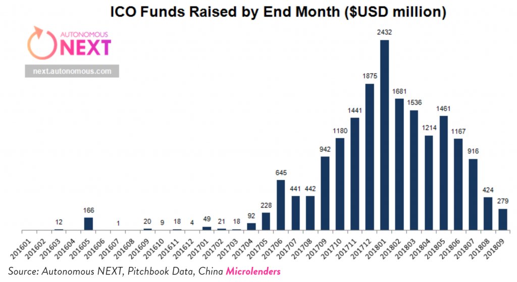 funds raised by month