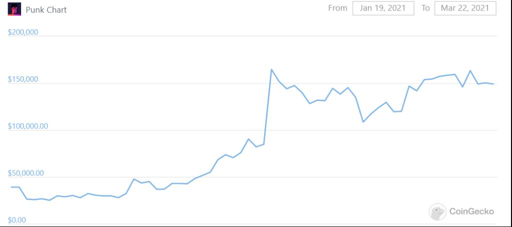 NFT Punk price chart