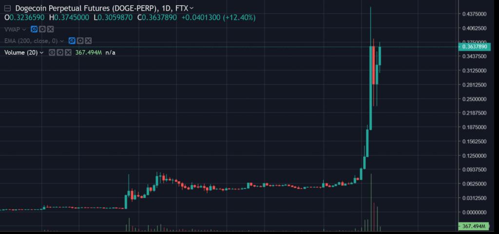 Twitter Trading Bot | Elon + DOGE = Profit 2