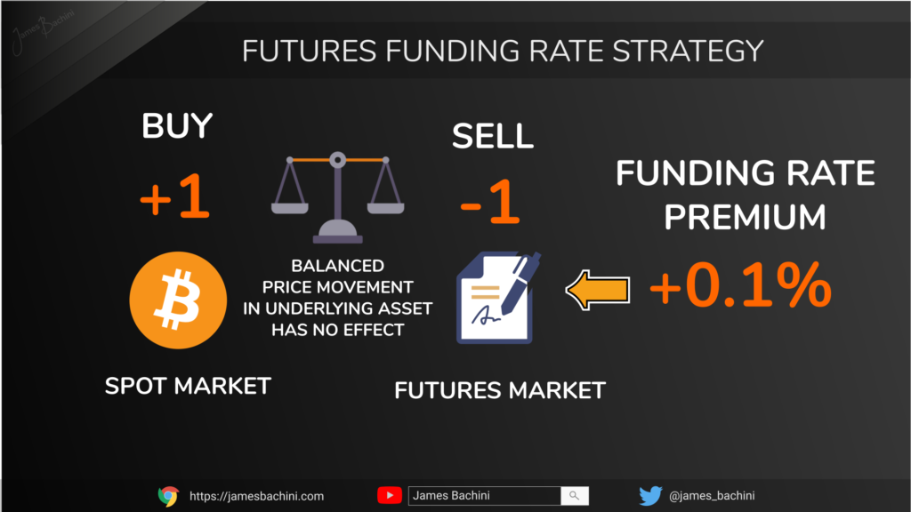 Futures Funding Rate Strategy Slide