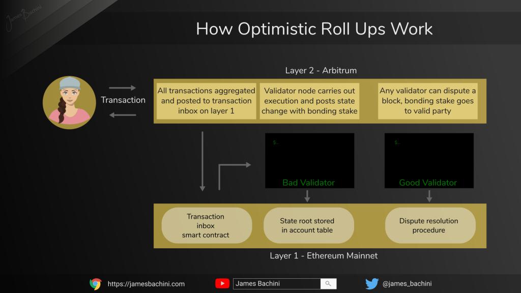 How Optimistic Roll Ups Work