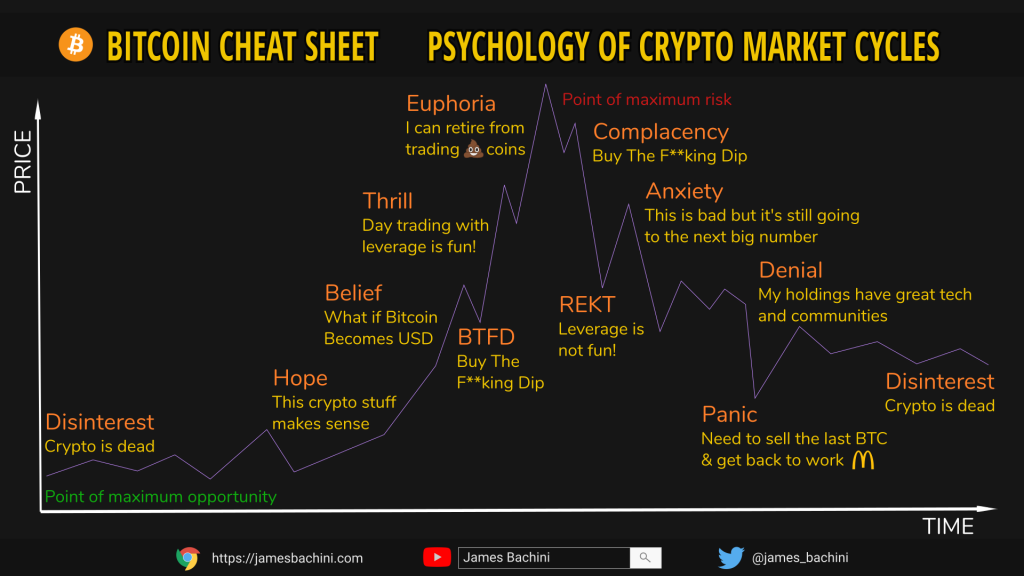 Bitcoin Market Cycle | How To Navigate Crypto Market Cycles 📈 2