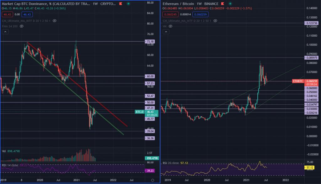 Crypto portfolio planning using BTC.D and BTC/ETH charts