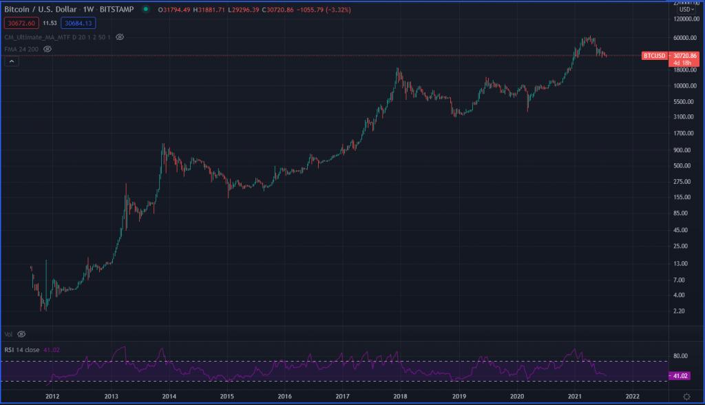4 Year Bitcoin Market Cycle