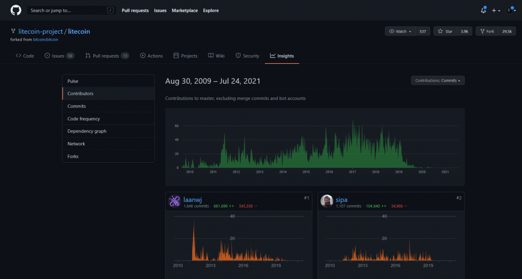 Github Insights for crypto research