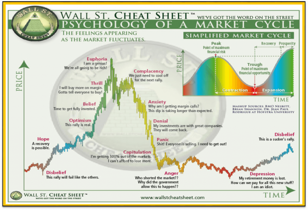 Bitcoin Market Cycle | How To Navigate Crypto Market Cycles 📈 1