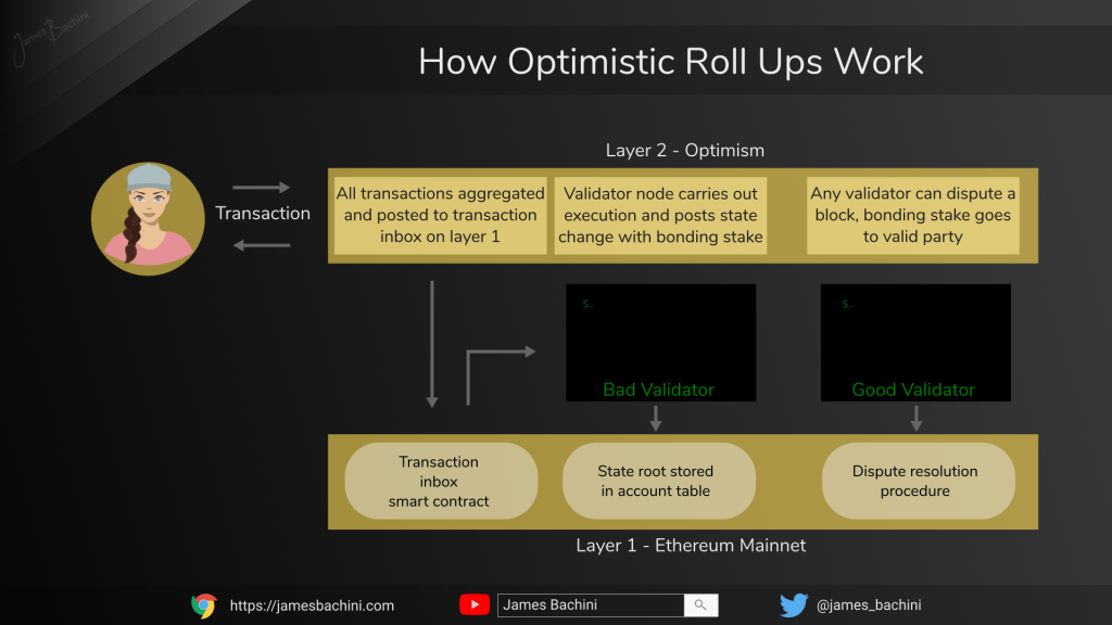 How Optimism L2 Works