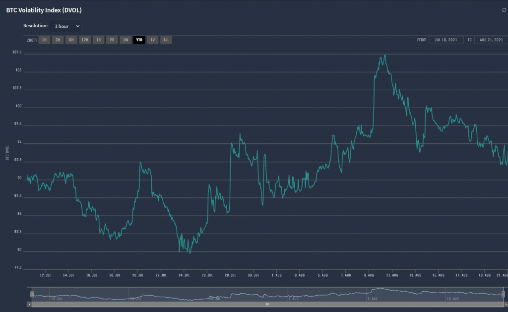 dvol Volatility Index