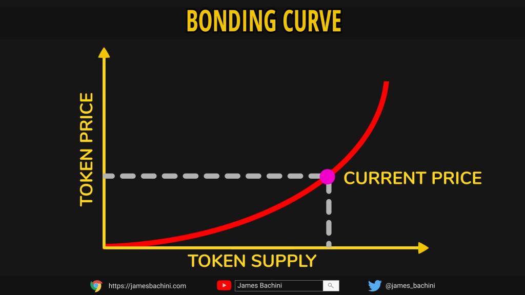 bonding curve