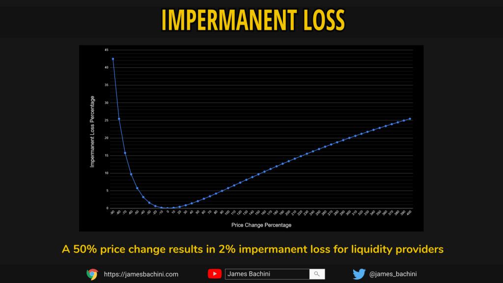 impermanent loss chart