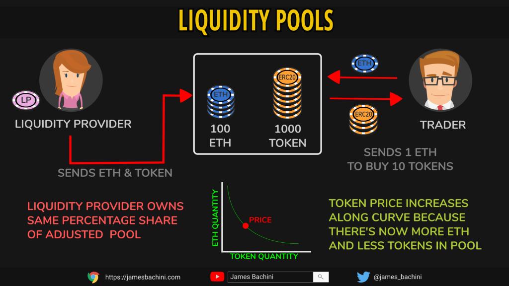 How Liquidity Pools Work
