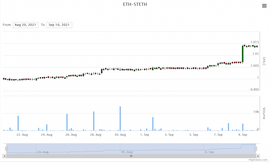 ETH STETH on Curve Finanace